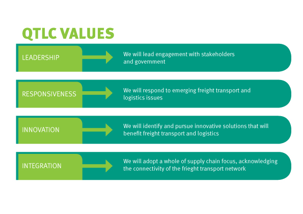QTLC-Values-Diagram