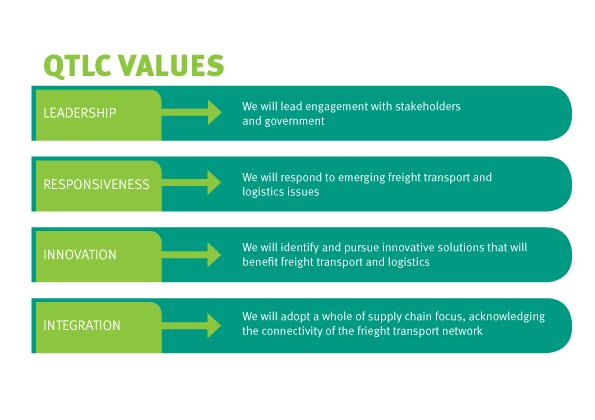 QTLC-Values-Diagram