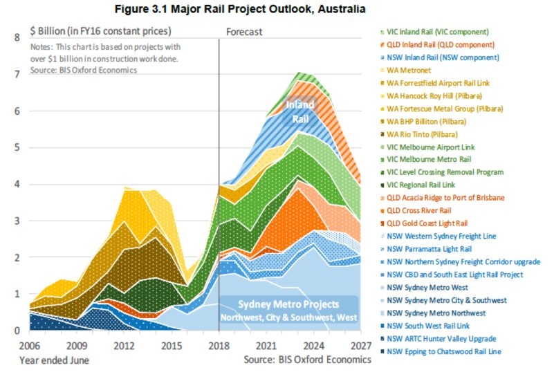 Major rail project outlook Australia