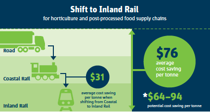 Shift to Inland Rail