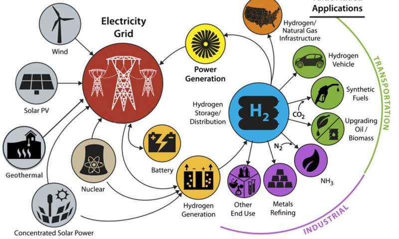 The Future is Hydrogen